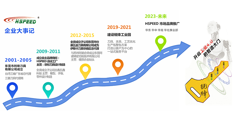 企业发展历程1.jpg
